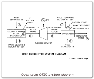 Open cycle OTEC system diagram
